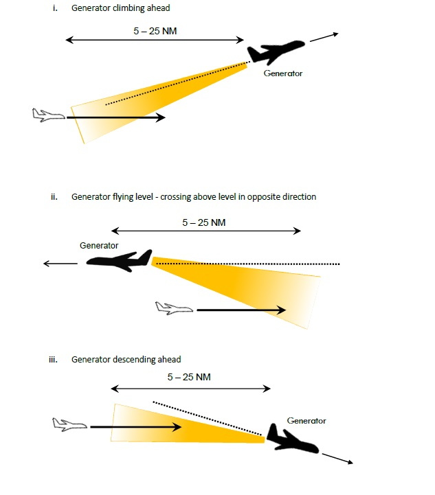 Рекомендации пилотам бизнес-джетов при попадании в спутную струю