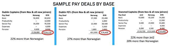 2 - Сколько зарабатывают пилоты в Ирландии? «Ryanair» повышает ставки авиаотряду