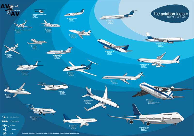 Tha Aiation Factory - Классификация воздушных судов по способу создания подъемной силы