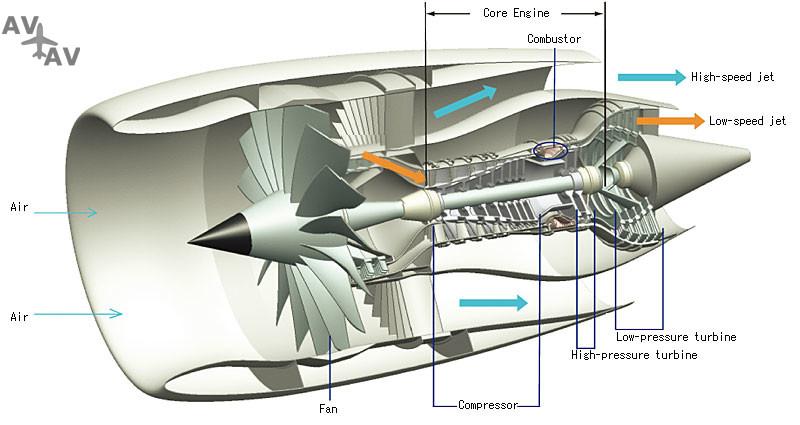 jetengine - Классическая механика и реактивная тяга