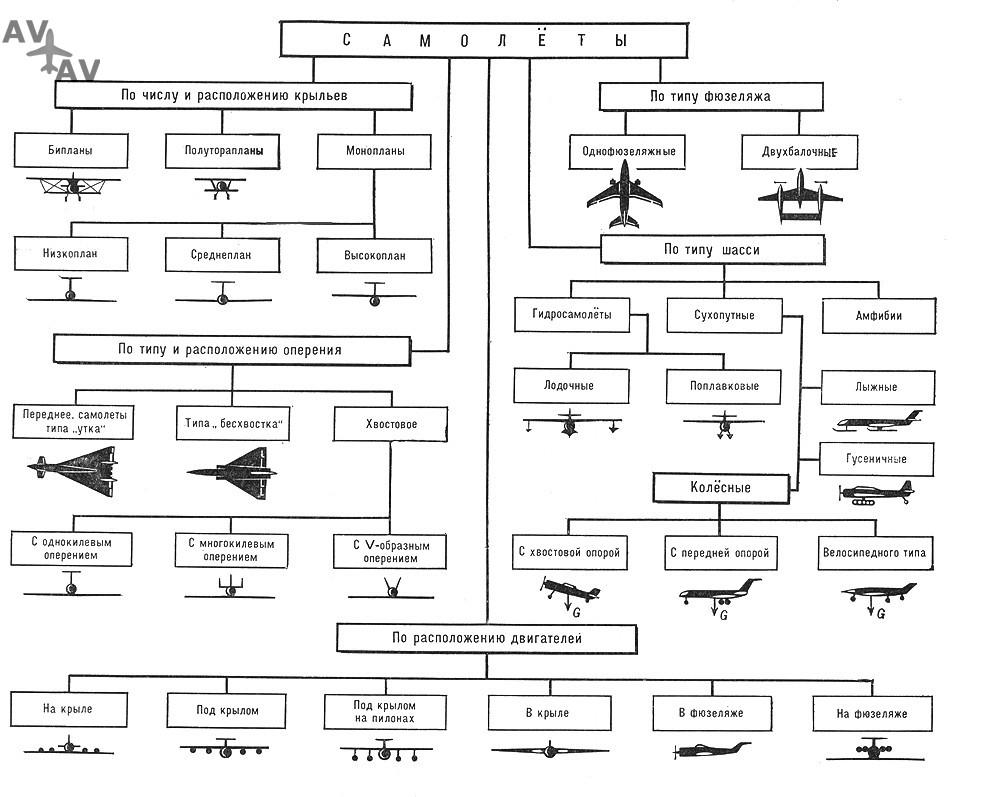 263637750 - Самолеты малой авиации и пассажирские: все производители