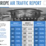 Международный совет аэропортов Европы  отчитался о пассажиропотоке за 2017 год
