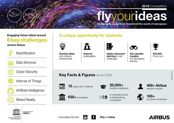 dbgeecfoannhgfpo - Airbus  объявил очередной конкурс Fly Your Ideas