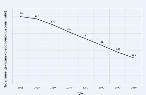 table2 - Каковы пределы роста пассажиропотока на авиатранспорте?