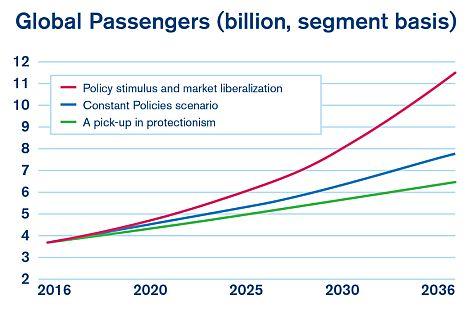 table3 - Каковы пределы роста пассажиропотока на авиатранспорте?