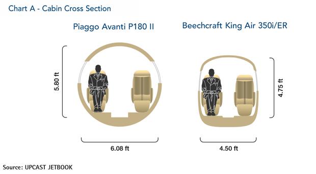 Chart A p98 - Итальянский стиль  Piaggio Avanti II против американской практичности Beechcraft King Air 350i/350iER