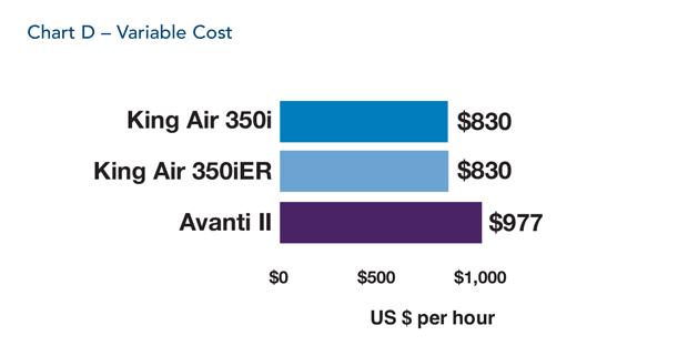 Chart D p99 - Итальянский стиль  Piaggio Avanti II против американской практичности Beechcraft King Air 350i/350iER