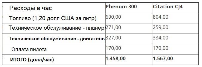 tab phenom cessna - Embraer Phenom 300 против Cessna Citation CJ4 - сравнительный анализ конкурирующих моделей в категории Light Jet