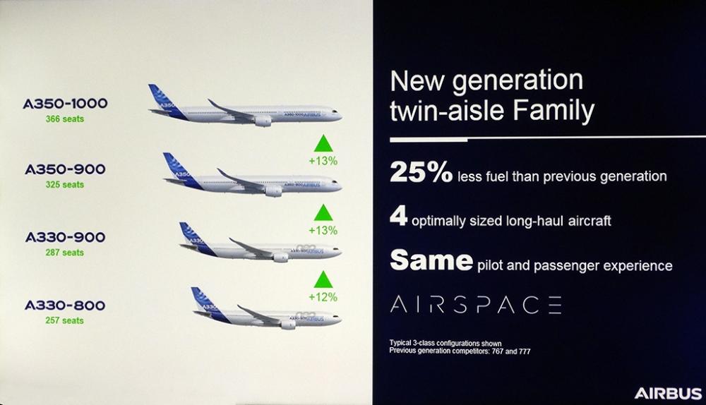 330neofamily - Семейство Airbus A330neo. Подводим итоги