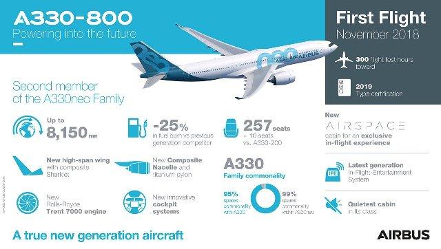 A330 800 First Flight Infographic - А330-800 уже в воздухе