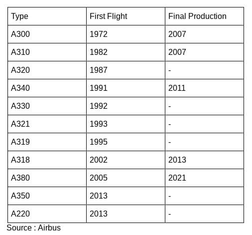 3 2 - 50-летие Airbus - отражение