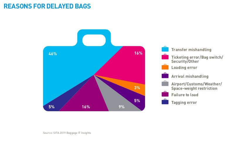 bagaj3 - Как и где теряется наш багаж?