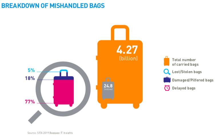 bagaj4 - Как и где теряется наш багаж?