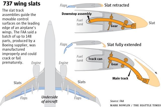предкрылок 737