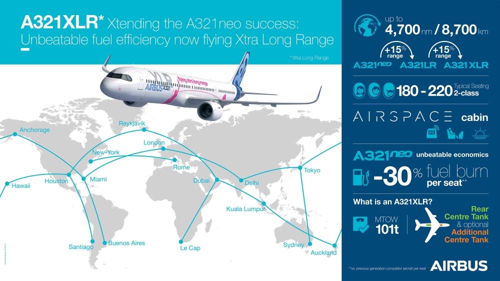 A321XLRinfografic - На авиасалоне в Ле Бурже Airbus официально анонсировал программу  A321XLR