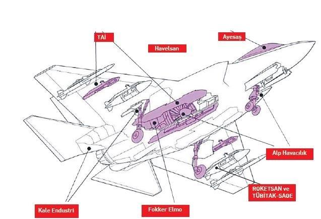 Участие турецких компаний в производстве F-35