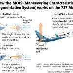 AOA sensor works W 780x520 150x150 - FAA не знает крайних сроков для возвращения MAX в небо