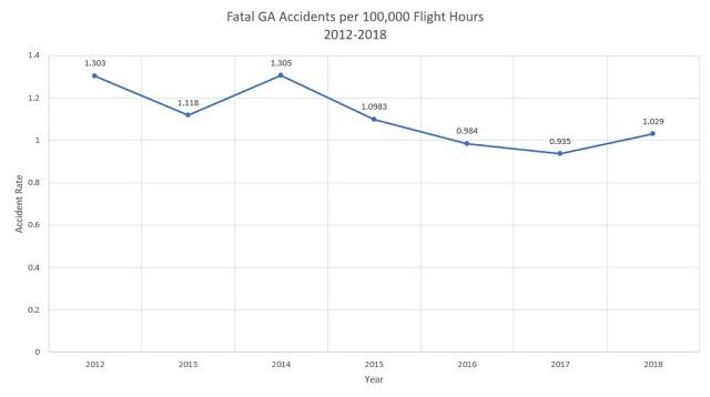 Уровень аварийности в GA на 100 000 летных часов