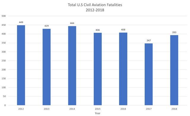Уровень аварийности в GA по годам