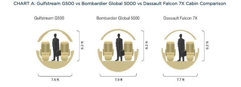 G500 vs Global 5000 vs Falcon 7X сравнение салонов