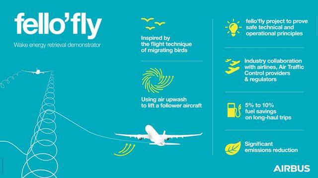 Преимущества принципа fello`fly