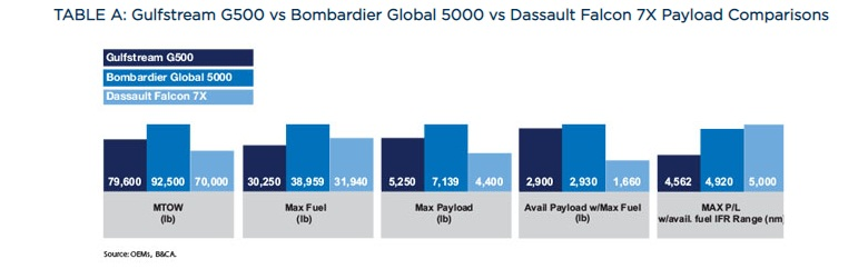 Сравнение полезной нагрузки G500 и Global 5000 vs Falcon 7X