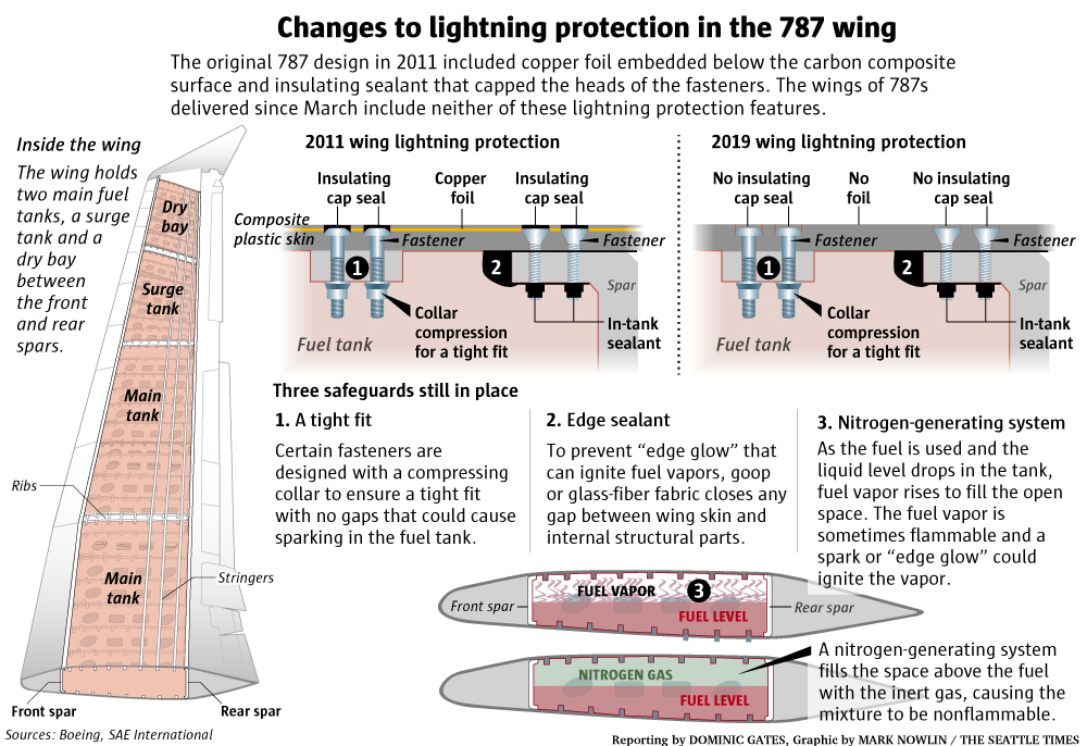 Устройство молнезащиты крыла B787