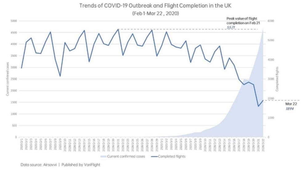 Количество рейсов и ростчисла заболеваний в Великобритании