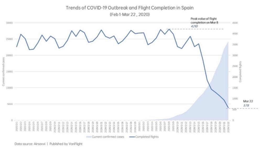 Количество рейсов и ростчисла заболеваний в Испании