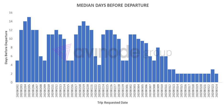 Среднее количество дней до вылета.