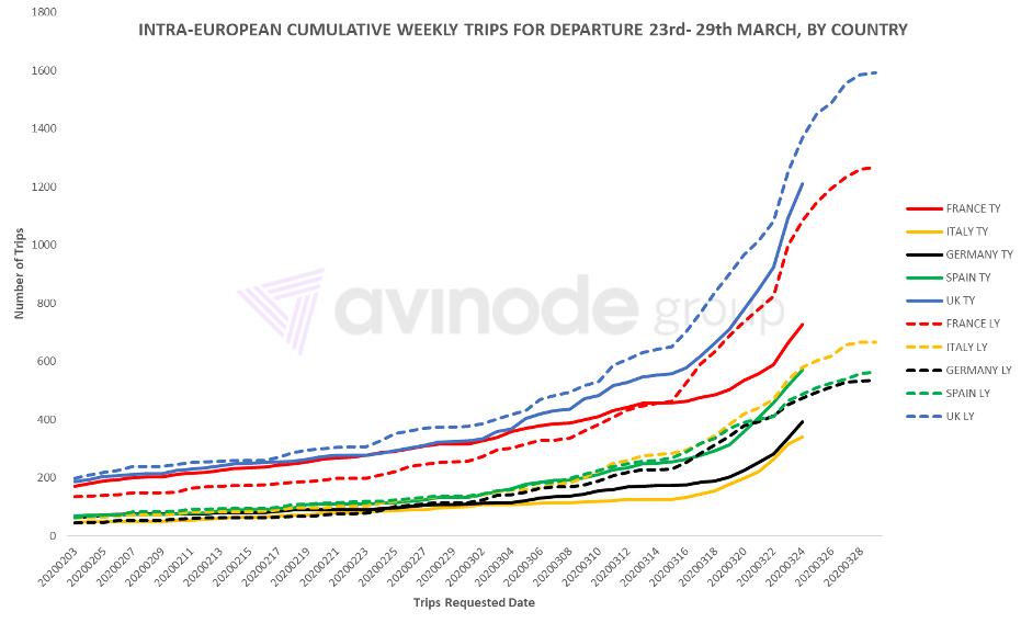 Внутриевропейские еженедельные полеты 23-29 марта по странам