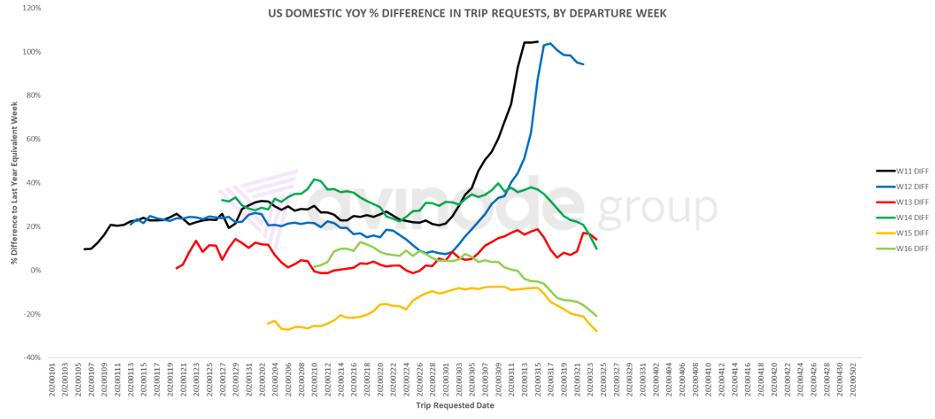 Разница в годовом сопоставлении США по заявкам на полеты в недельный срок