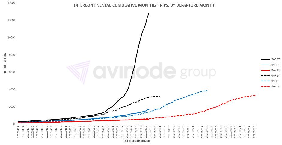 Межконтинентальные полеты по месяцам