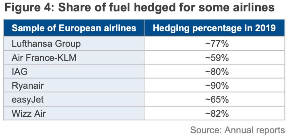 Хеджирование цен на топливо в авиакомпаниях Европы