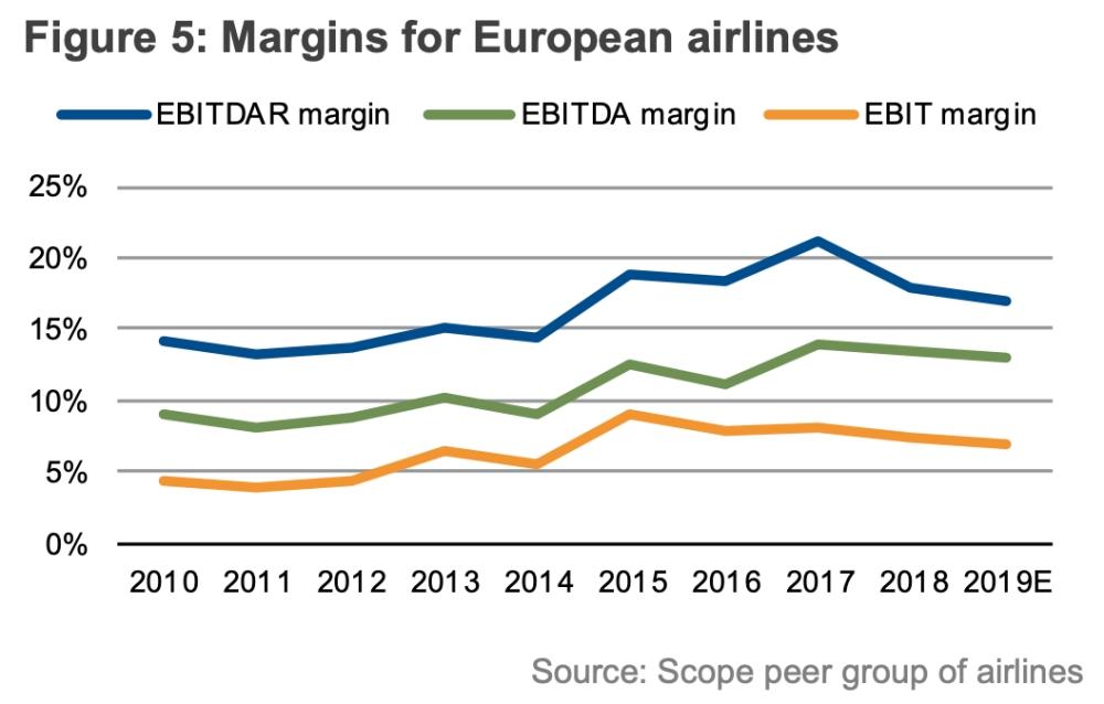 Маржа основных авиакомпаний Европы