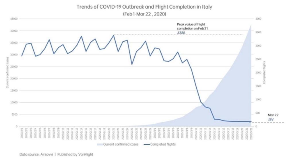 Количество рейсов и рост числа заболеваний в Италии, график