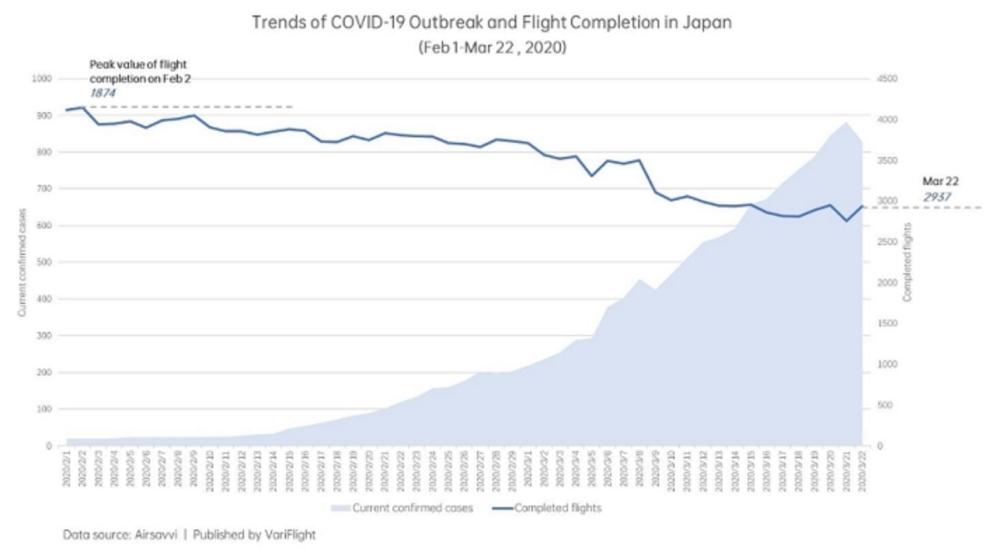 Количество рейсов и рост числа заболеваний в Японии