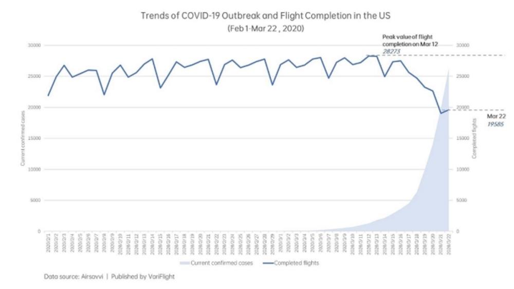 количество рейсов в США