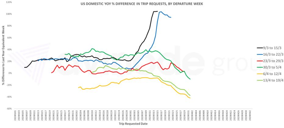 внутренний спрос на чартер в США
