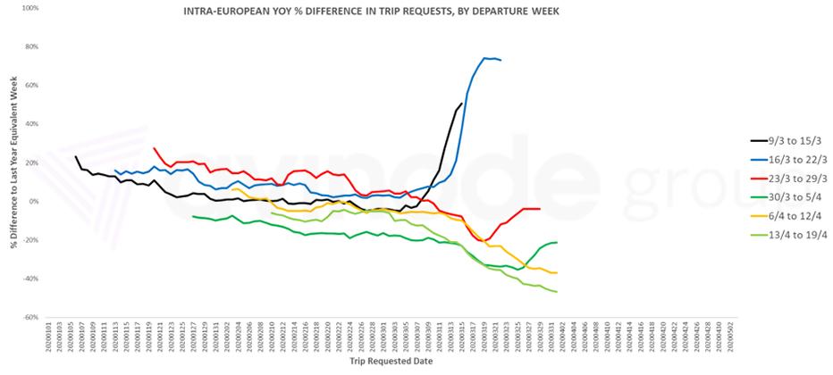 Внутриевропейский спрос на чартер
