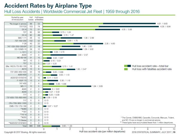 график - рейтинг самых безопасных самолетов