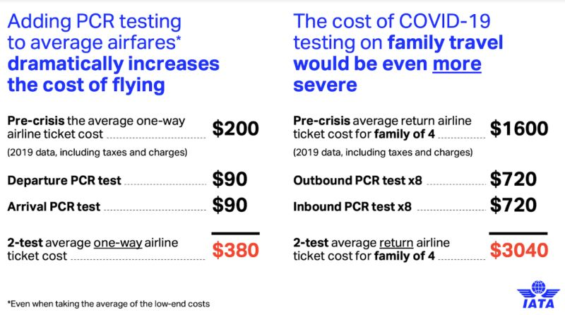 Влияние стоимости тестировани на общую стоимость перелета
