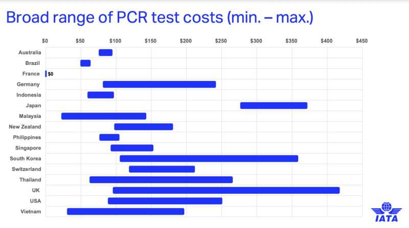 Стоимость тестирования на Covid-19 в разных странах