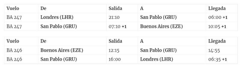 Расписание полетов Лондон-Буэнос Айрес