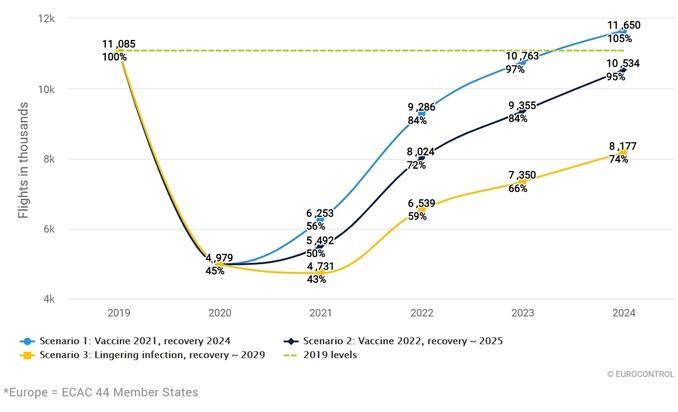 Прогноз пассажиропотока в Европе на май 2021 года