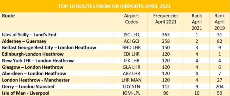 Десятка самых популярных маршрутов в Великобритании